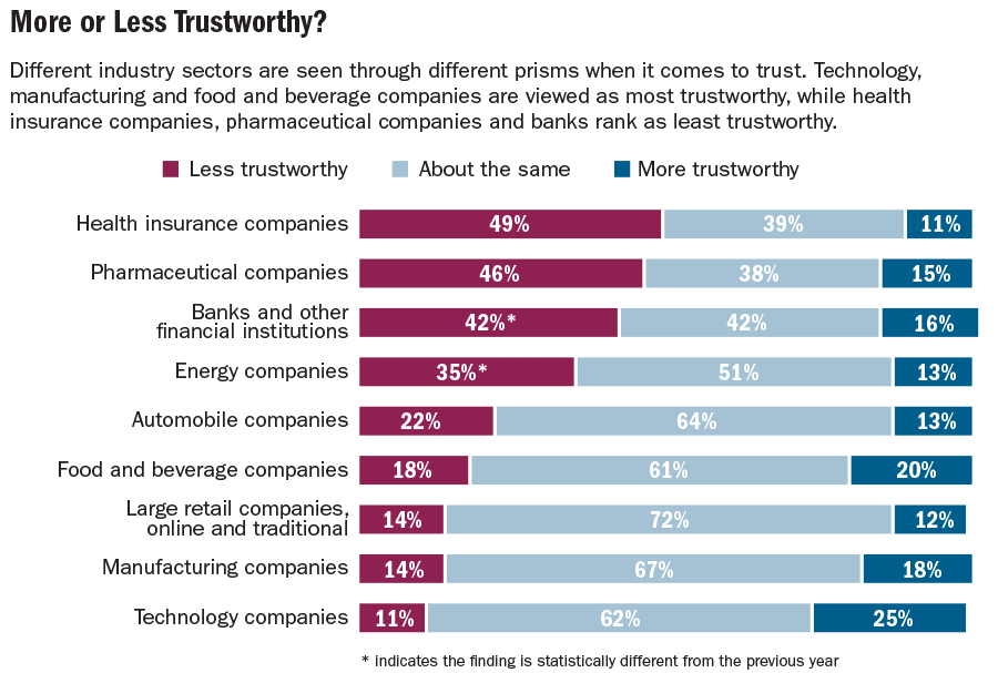 graphic03_Trust-by-sector