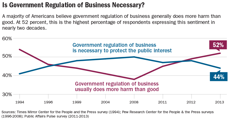 graphic09_Government-regulation
